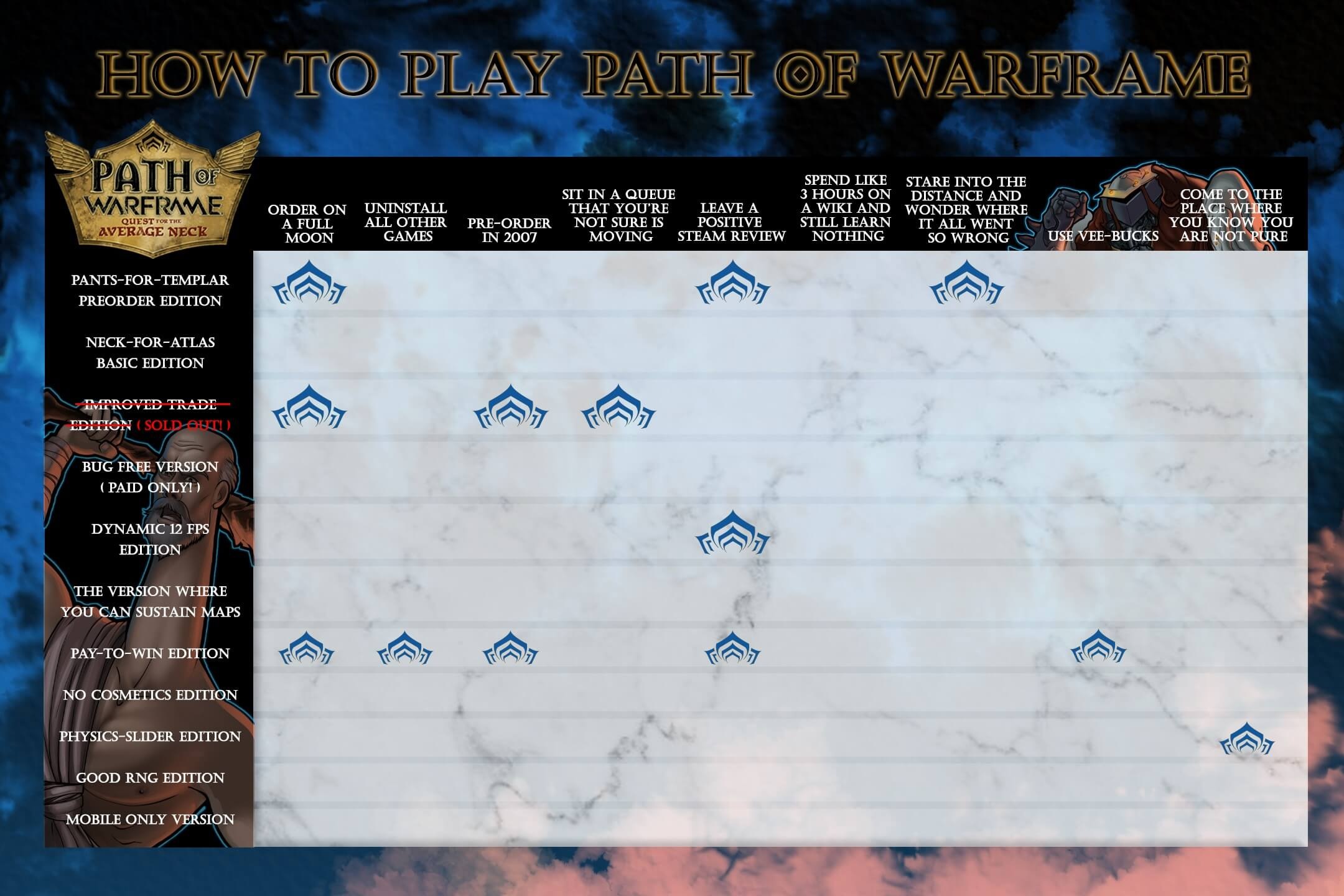 averageneck3 - Path of Warframe: The Quest for the Average Necl